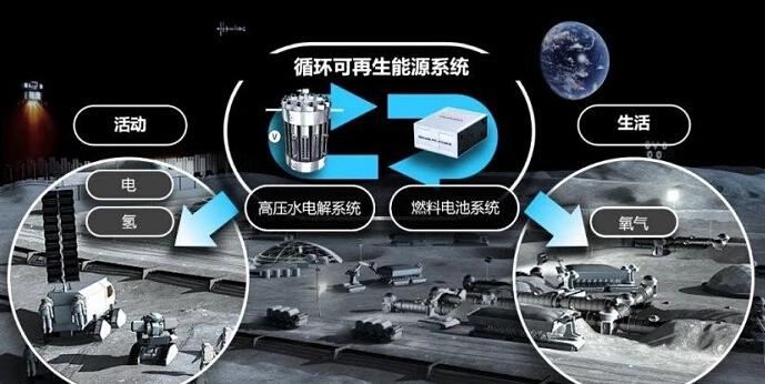 太空废水回收净化系统